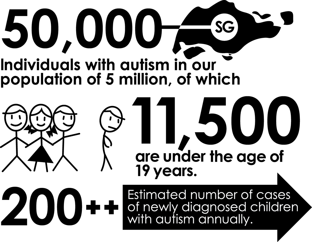prevalence-of-autism